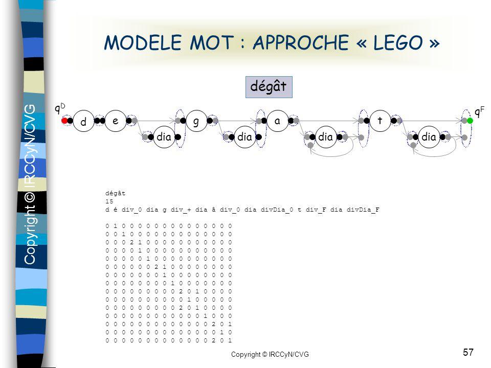 Copyright © IRCCyN/CVG 57 dia MODELE MOT : APPROCHE « LEGO » qDqD d ega dia t qFqF dégât 15 d é div_0 dia g div_+ dia â div_0 dia divDia_0 t div_F dia
