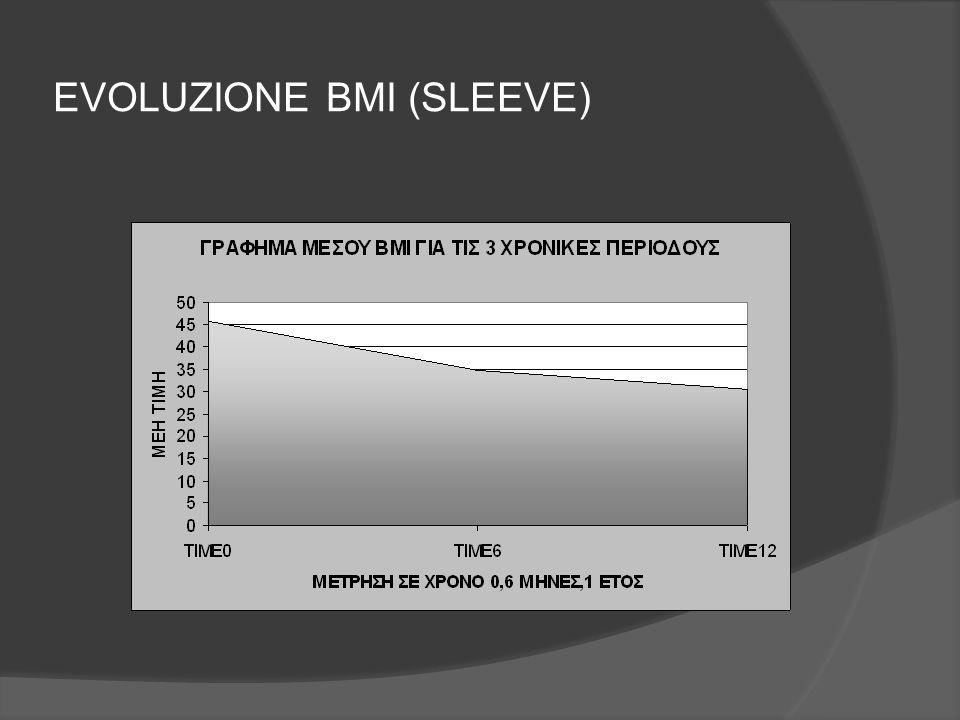 EVOLUZIONE BMI (SLEEVE)