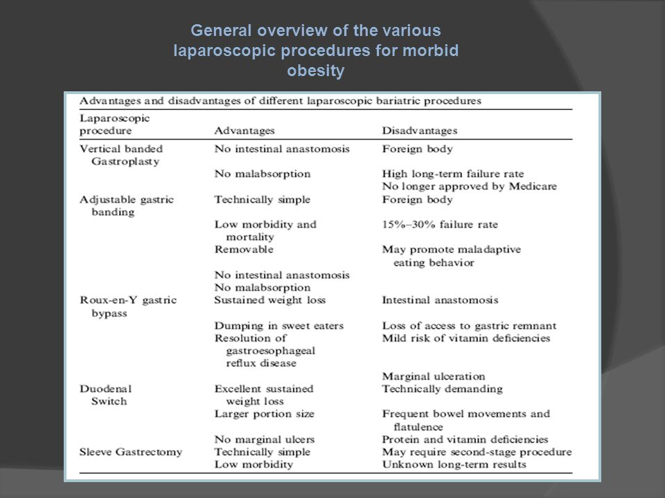 General overview of the various laparoscopic procedures for morbid obesity