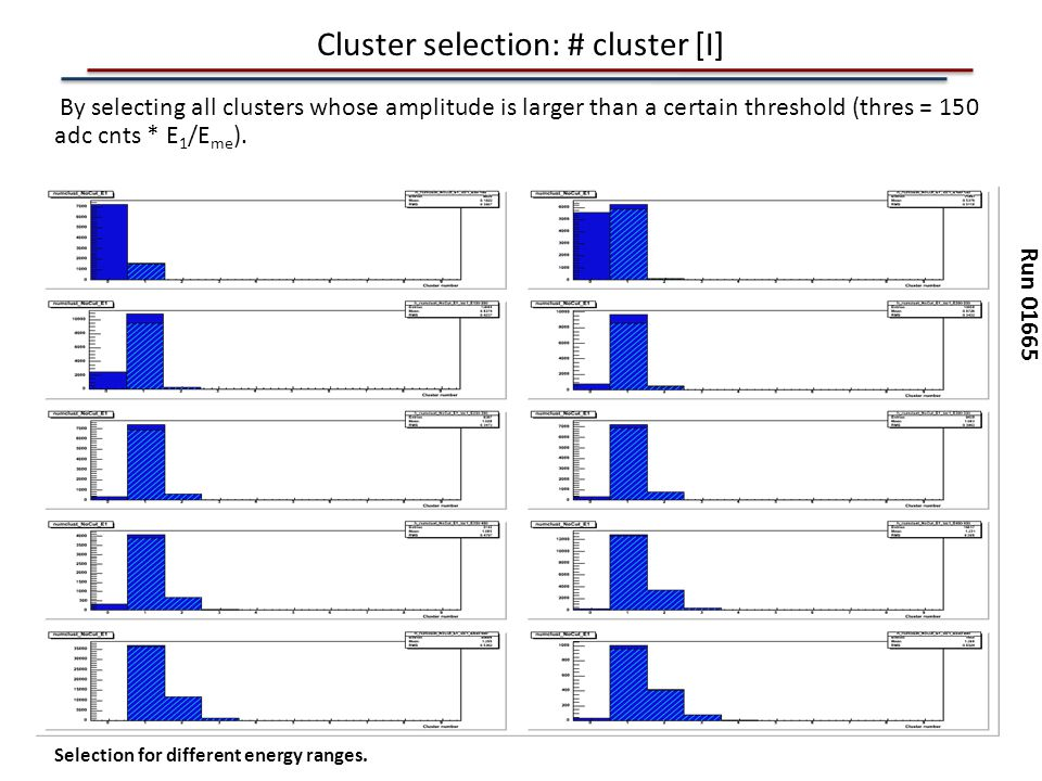 Cluster selection: # cluster [I] By selecting all clusters whose amplitude is larger than a certain threshold (thres = 150 adc cnts * E 1 /E me ). Run