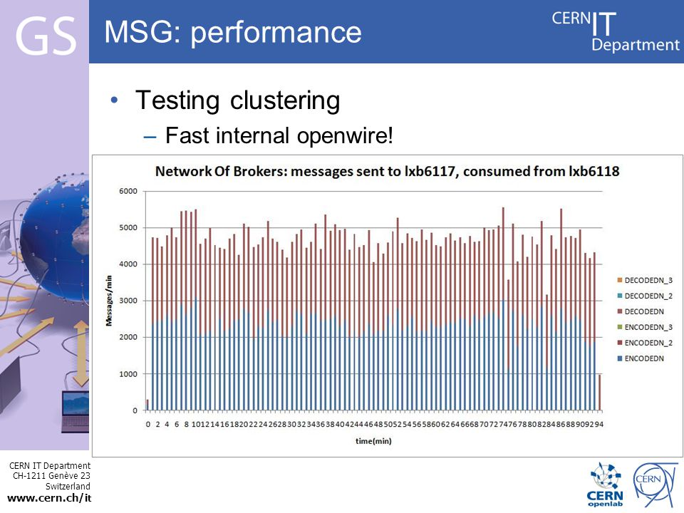 CERN IT Department CH-1211 Genève 23 Switzerland   t Internet Services MSG: performance Testing clustering –Fast internal openwire!