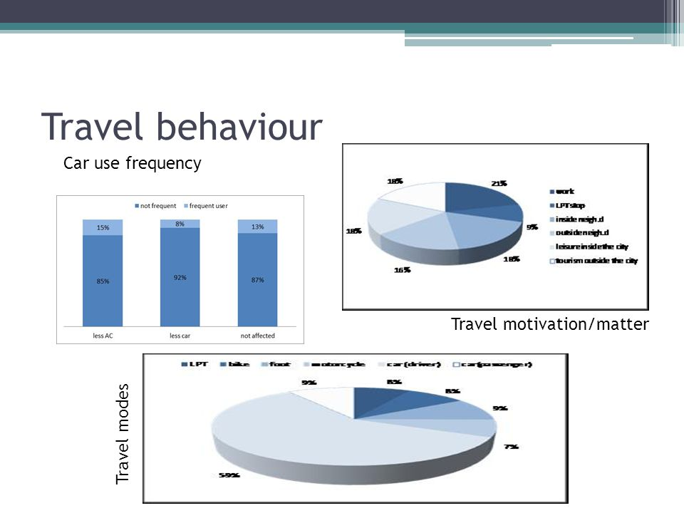Travel behaviour Car use frequency Travel motivation/matter Travel modes