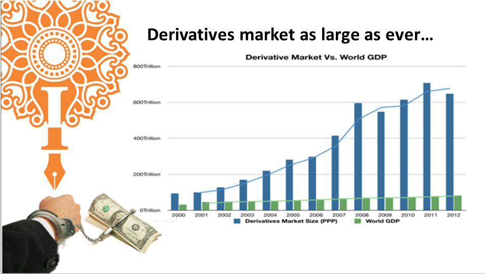 Derivatives market as large as ever…