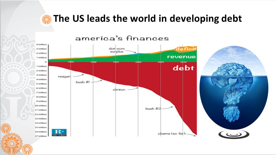 The US leads the world in developing debt
