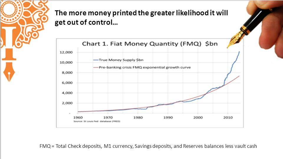The more money printed the greater likelihood it will get out of control… FMQ = Total Check deposits, M1 currency, Savings deposits, and Reserves balances less vault cash