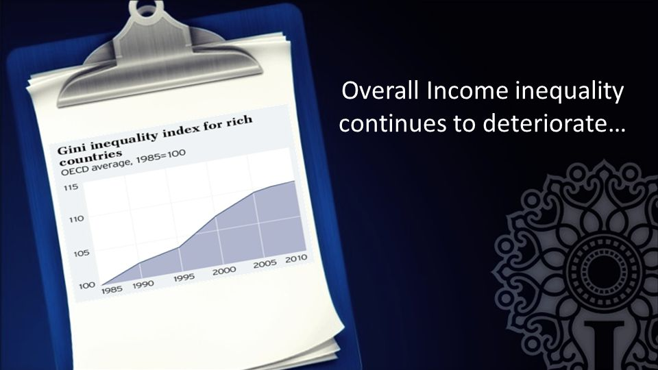 Overall Income inequality continues to deteriorate…