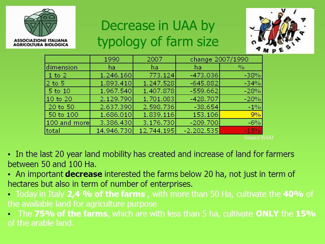 Decrease in UAA by typology of farm size In the last 20 year land mobility has created and increase of land for farmers between 50 and 100 Ha.