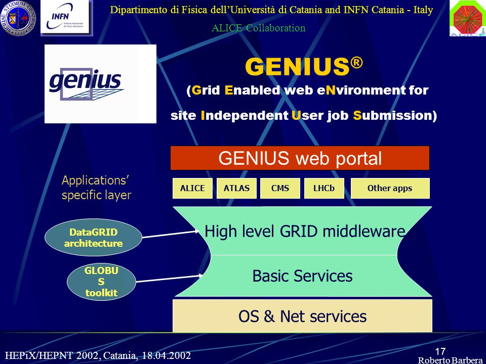 17 Roberto Barbera GENIUS ® (Grid Enabled web eNvironment for site Independent User job Submission) Dipartimento di Fisica dell'Università di Catania and INFN Catania - Italy ALICE Collaboration OS & Net services Basic Services High level GRID middleware ALICEATLASCMSLHCb Applications' specific layer Other apps GLOBU S toolkit DataGRID architecture GENIUS web portal HEPiX/HEPNT 2002, Catania, 18.04.2002