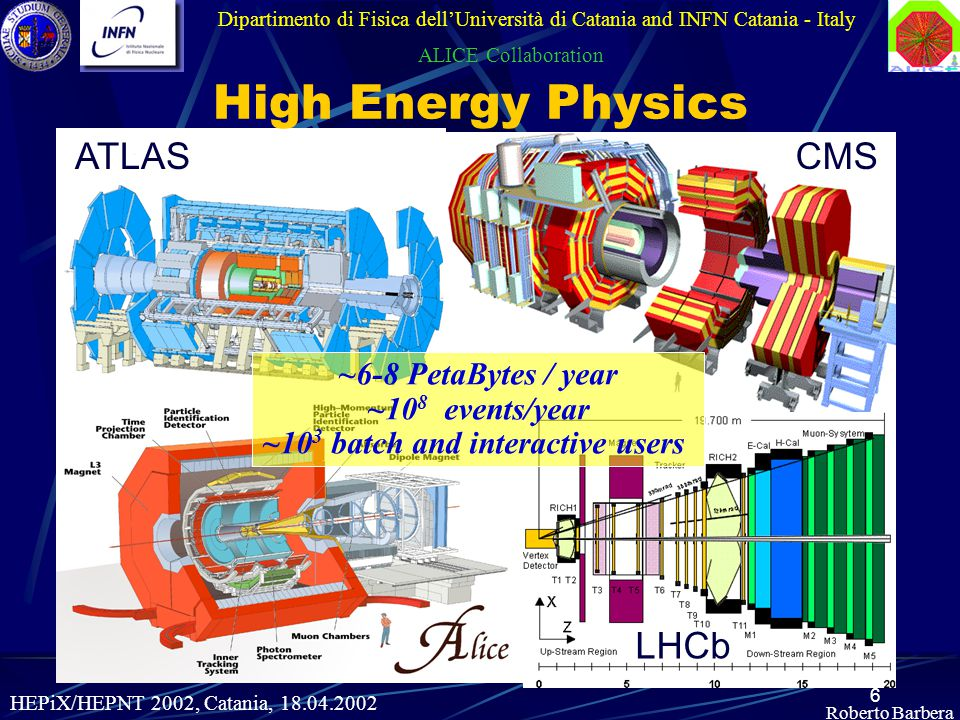 6 ATLASCMS LHCb Roberto Barbera Dipartimento di Fisica dell'Università di Catania and INFN Catania - Italy ALICE Collaboration High Energy Physics HEPiX/HEPNT 2002, Catania, ~6-8 PetaBytes / year ~10 8 events/year ~10 3 batch and interactive users