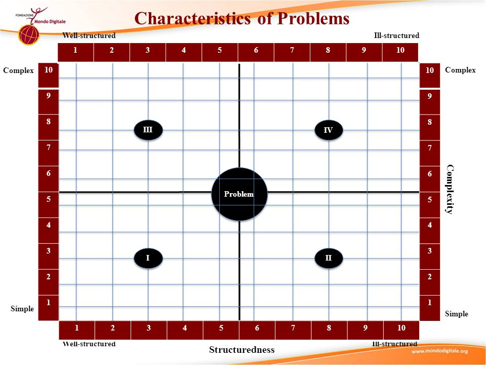 Characteristics of Problems Simple Complex Problem Well-structuredIll-structured Simple Simple Complexity Structuredness Simple Complex Ill-structured Well-structured I I II III IV