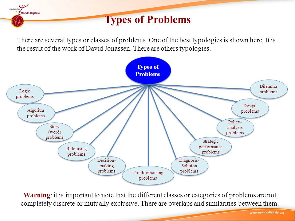 Types of Problems Logic problems Algoritm problems Troubleshooting problems Story (word) problems Rule-using problems Decision- making problems Diagno