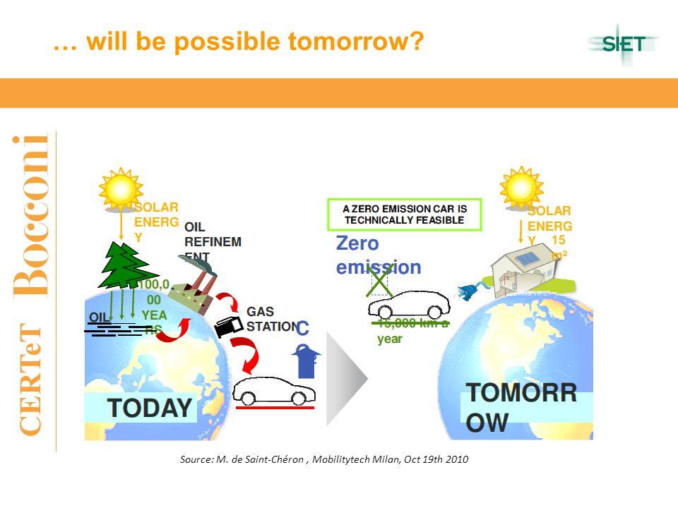 CERTeT … will be possible tomorrow? Source: M. de Saint-Chéron, Mobilitytech Milan, Oct 19th 2010