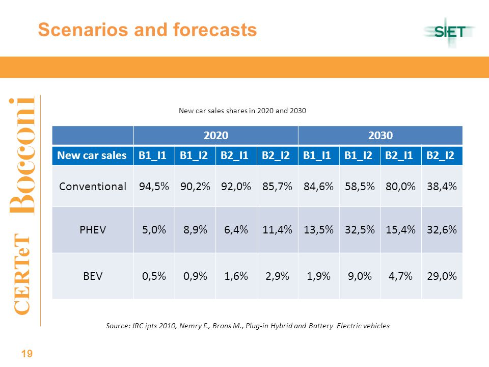 CERTeT 19 Scenarios and forecasts New car salesB1_I1B1_I2B2_I1B2_I2B1_I1B1_I2B2_I1B2_I2 Conventional94,5%90,2%92,0%85,7%84,6%58,5%80,0%38,4% PHEV5,0%8,9%6,4%11,4%13,5%32,5%15,4%32,6% BEV0,5%0,9%1,6%2,9%1,9%9,0%4,7%29,0% New car sales shares in 2020 and 2030 Source: JRC ipts 2010, Nemry F., Brons M., Plug-in Hybrid and Battery Electric vehicles
