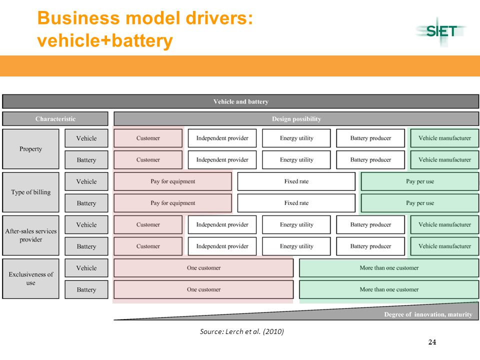 CERTeT 24 Business model drivers: vehicle+battery Source: Lerch et al. (2010)