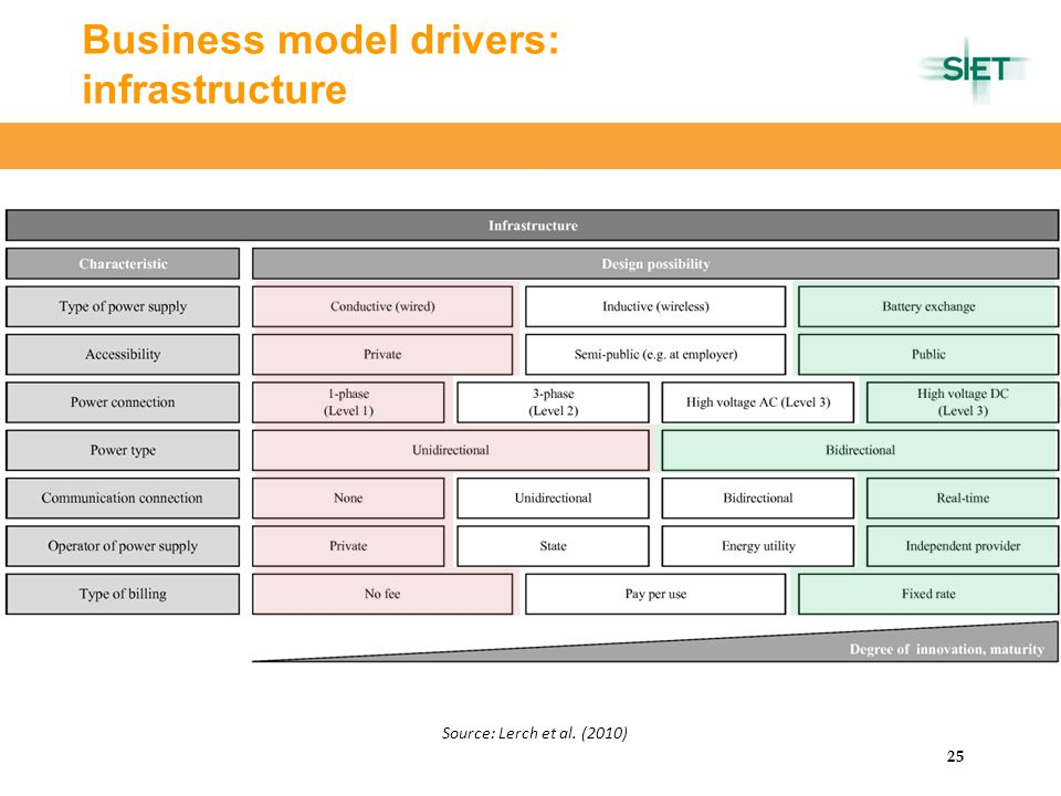 CERTeT 25 Business model drivers: infrastructure Source: Lerch et al. (2010)