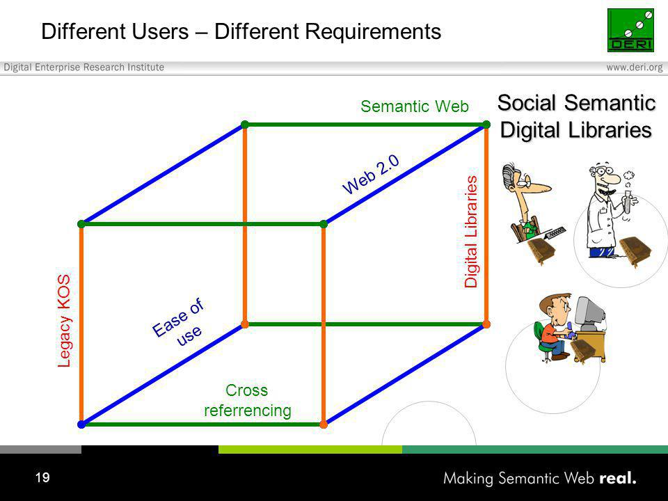 19 Different Users – Different Requirements Legacy KOS Cross referrencing Ease of use Web 2.0 Semantic Web Digital Libraries Social Semantic Digital Libraries