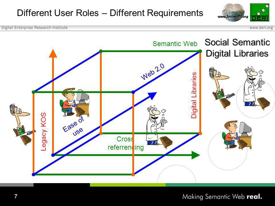 7 Different User Roles – Different Requirements Cross referrencing Ease of use Semantic Web Web 2.0 Digital Libraries Legacy KOS Social Semantic Digital Libraries