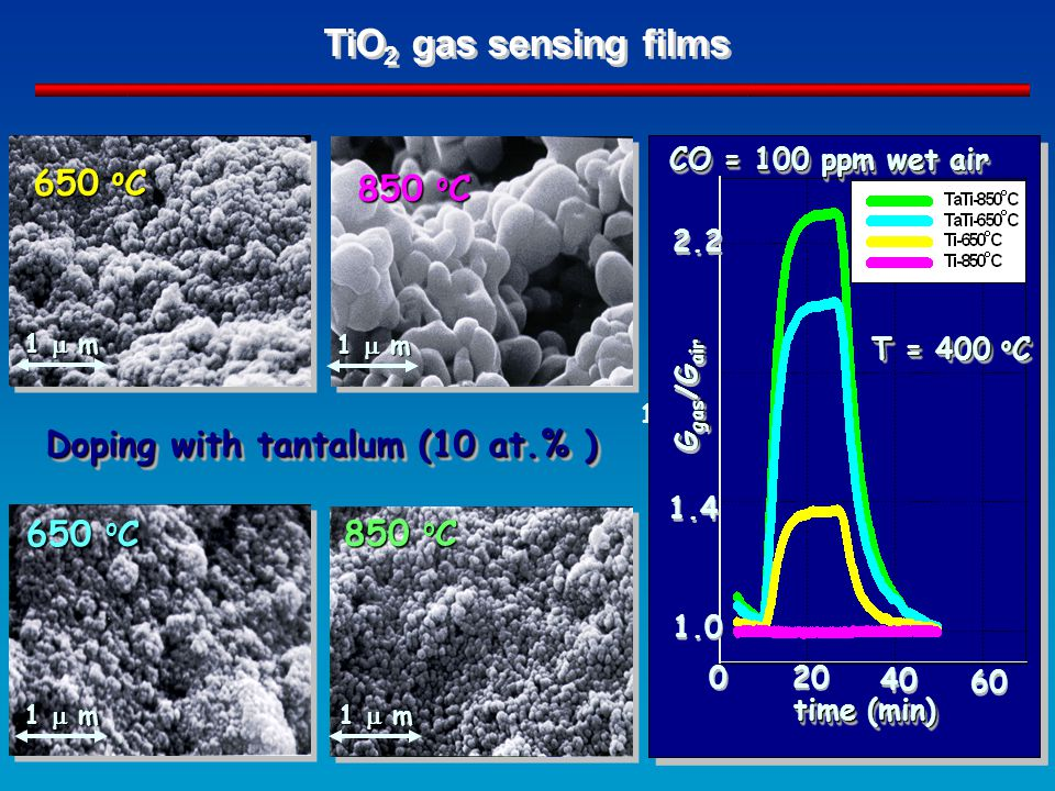650 o C 850 o C Doping with tantalum (10 at.% ) TiO 2 gas sensing films 650 o C 850 o C 1  m 1.8 CO = 100 ppm wet air G gas /G air time (min) T = 400 o C 1.0 1.4 2.2 20 40 60 0 0 1  m