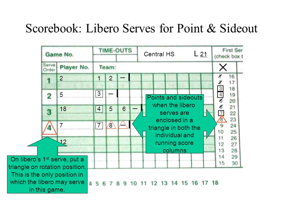Scorebook: Libero Serves for Point & Sideout Central HS L 21 18 5 2 10 12 7 12 3 456 7 On libero's 1 st serve, put a triangle on rotation position.