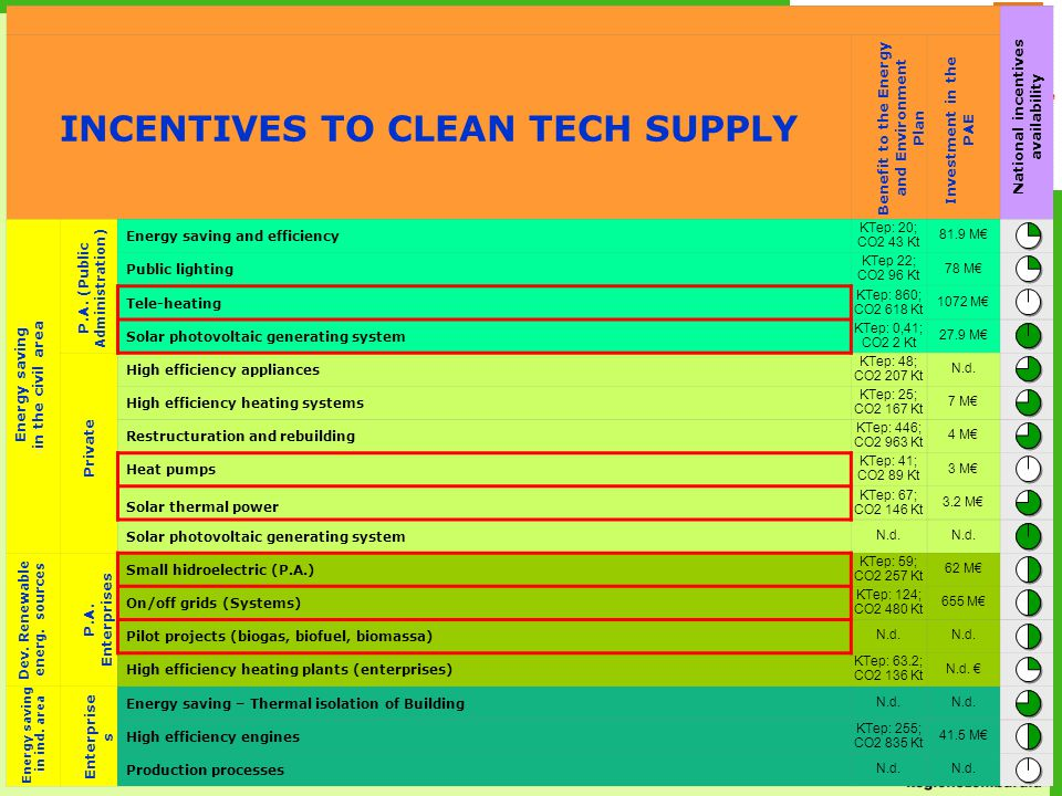 7 INCENTIVES TO CLEAN TECH SUPPLY Energy saving and efficiency KTep: 20; CO2 43 Kt 81.9 M€ Public lighting KTep 22; CO2 96 Kt 78 M€ Tele-heating KTep: 860; CO2 618 Kt 1072 M€ Solar photovoltaic generating system KTep: 0,41; CO2 2 Kt 27.9 M€ High efficiency appliances KTep: 48; CO2 207 Kt N.d.