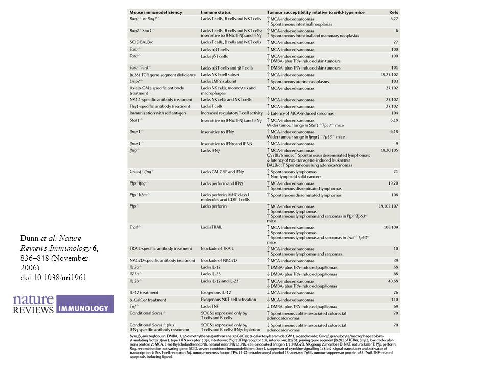 Dunn et al. Nature Reviews Immunology 6, 836–848 (November 2006) | doi:10.1038/nri1961