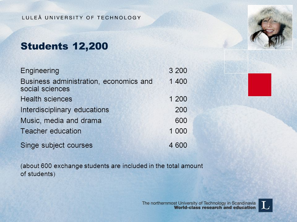 Students 12,200 Engineering3 200 Business administration, economics and 1 400 social sciences Health sciences1 200 Interdisciplinary educations 200 Music, media and drama 600 Teacher education1 000 Singe subject courses4 600 (about 600 exchange students are included in the total amount of students )