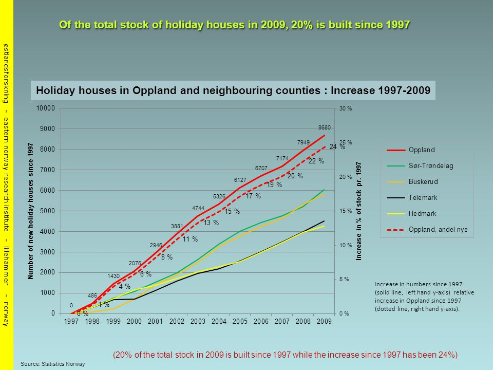 østlandsforskning - eastern norway research institute - lillehammer - norway Fritidsboliger - tilvekst 1997 – 2009 i Oppland og utvalgte fylker Of the total stock of holiday houses in 2009, 20% is built since 1997 (20% of the total stock in 2009 is built since 1997 while the increase since 1997 has been 24%) Source: Statistics Norway