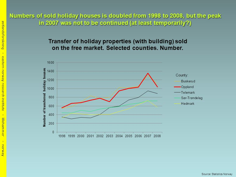 østlandsforskning - eastern norway research institute - lillehammer - norway Numbers of sold holiday houses is doubled from 1998 to 2008, but the peak in 2007 was not to be continued (at least temporarily ) Source: Statistics Norway
