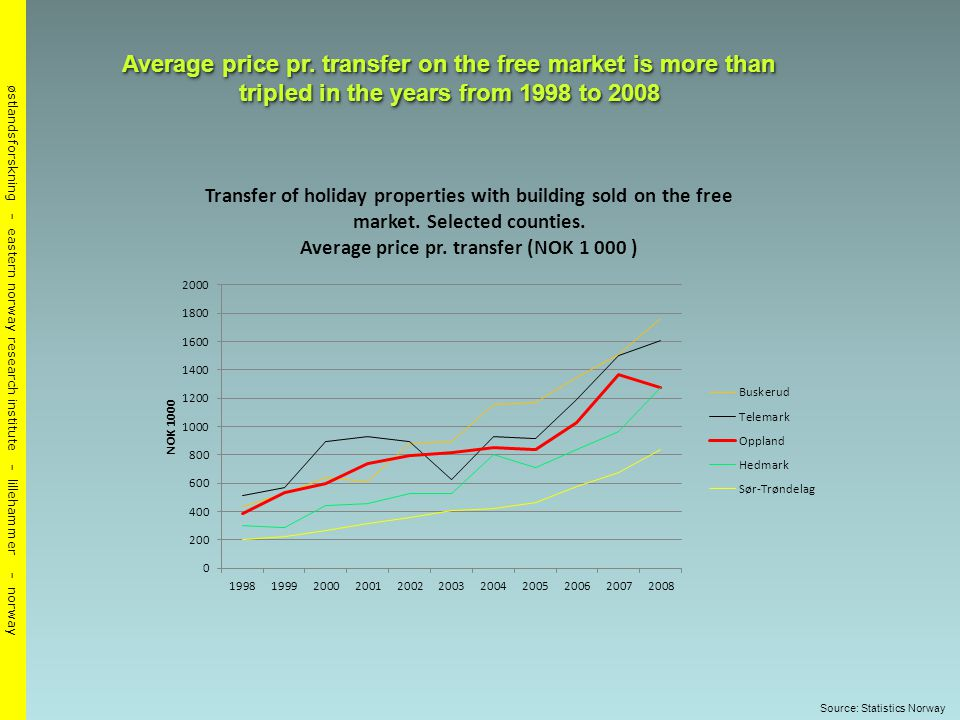 østlandsforskning - eastern norway research institute - lillehammer - norway Average price pr.