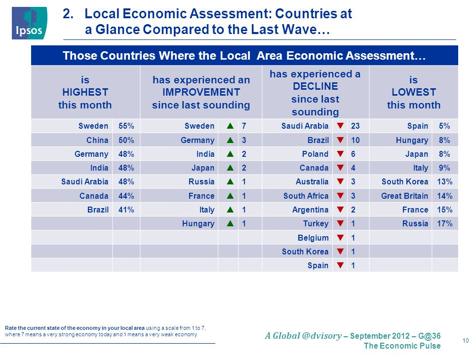10 A Global @dvisory – September 2012 – G@36 The Economic Pulse 2. Local Economic Assessment: Countries at a Glance Compared to the Last Wave… Those C