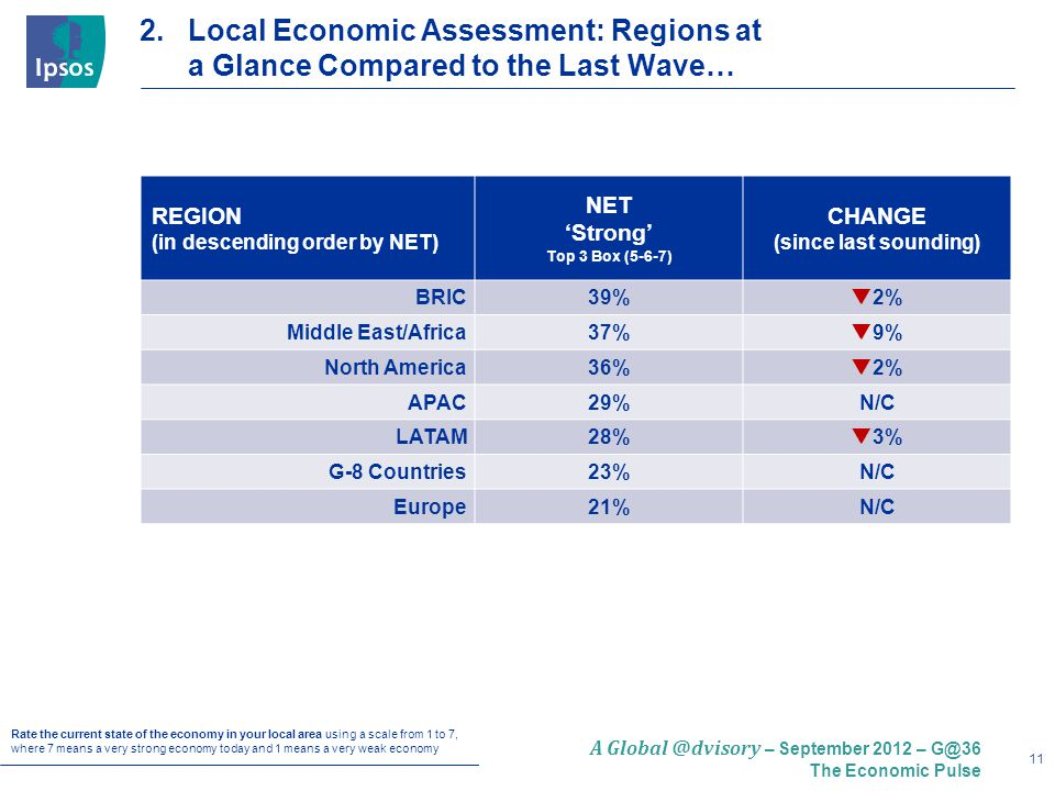 11 A Global @dvisory – September 2012 – G@36 The Economic Pulse REGION (in descending order by NET) NET 'Strong' Top 3 Box (5-6-7) CHANGE (since last sounding) BRIC39%  2% Middle East/Africa37%  9% North America36%  2% APAC29%N/C LATAM28%  3% G-8 Countries23%N/C Europe21%N/C 2.Local Economic Assessment: Regions at a Glance Compared to the Last Wave… Rate the current state of the economy in your local area using a scale from 1 to 7, where 7 means a very strong economy today and 1 means a very weak economy