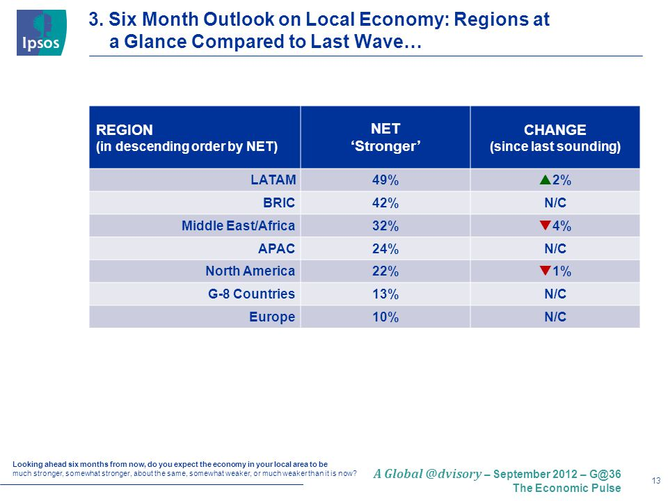 13 A Global @dvisory – September 2012 – G@36 The Economic Pulse 3. Six Month Outlook on Local Economy: Regions at a Glance Compared to Last Wave… Look