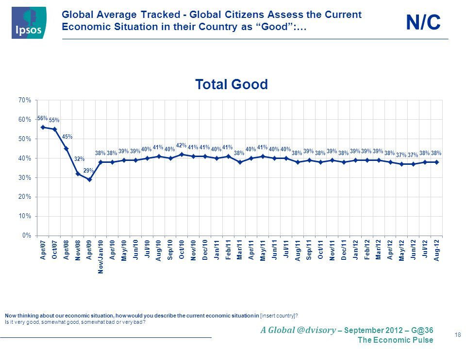 18 A Global @dvisory – September 2012 – G@36 The Economic Pulse Global Average Tracked - Global Citizens Assess the Current Economic Situation in their Country as Good :… Now thinking about our economic situation, how would you describe the current economic situation in [insert country].