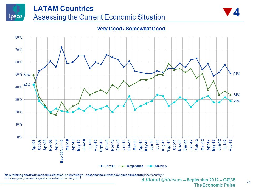 24 A – September 2012 – The Economic Pulse LATAM Countries Assessing the Current Economic Situation Now thinking about our economic situation, how would you describe the current economic situation in [insert country].