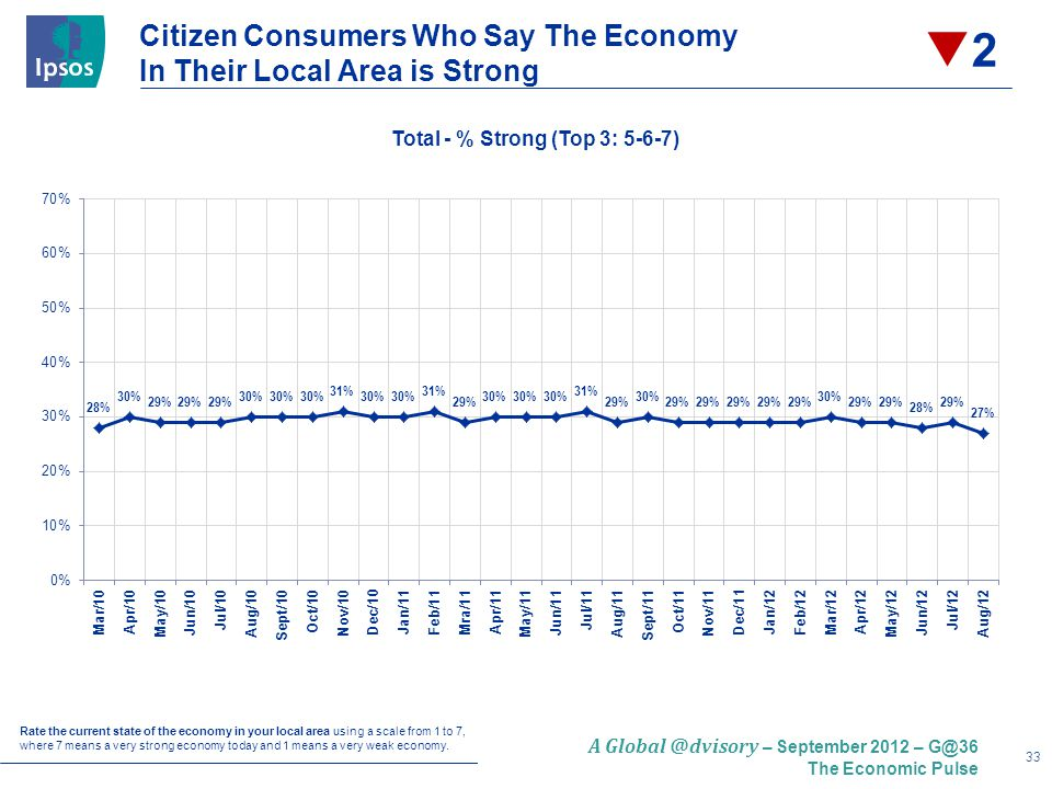 33 A – September 2012 – The Economic Pulse Citizen Consumers Who Say The Economy In Their Local Area is Strong Rate the current state of the economy in your local area using a scale from 1 to 7, where 7 means a very strong economy today and 1 means a very weak economy.