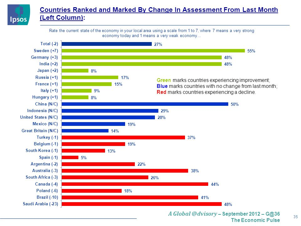 35 A Global @dvisory – September 2012 – G@36 The Economic Pulse Countries Ranked and Marked By Change In Assessment From Last Month (Left Column): Green marks countries experiencing improvement; Blue marks countries with no change from last month; Red marks countries experiencing a decline.