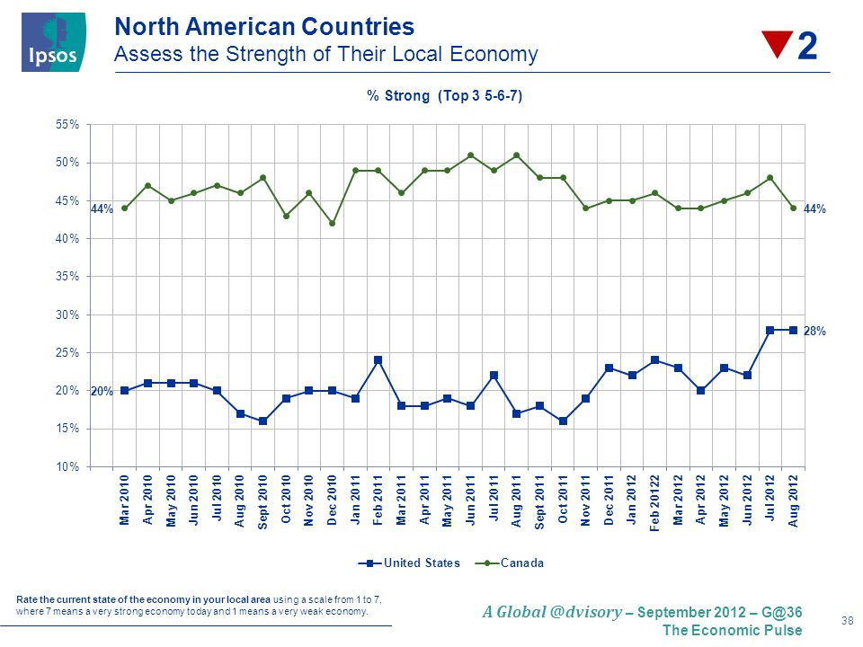38 A – September 2012 – The Economic Pulse North American Countries Assess the Strength of Their Local Economy Rate the current state of the economy in your local area using a scale from 1 to 7, where 7 means a very strong economy today and 1 means a very weak economy.