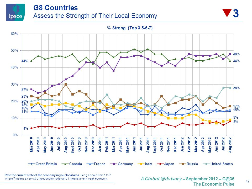 42 A Global @dvisory – September 2012 – G@36 The Economic Pulse G8 Countries Assess the Strength of Their Local Economy Rate the current state of the economy in your local area using a scale from 1 to 7, where 7 means a very strong economy today and 1 means a very weak economy.