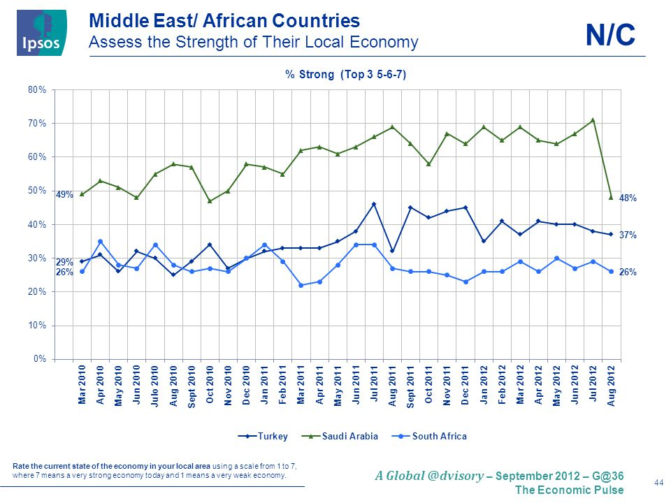 44 A Global @dvisory – September 2012 – G@36 The Economic Pulse Middle East/ African Countries Assess the Strength of Their Local Economy Rate the current state of the economy in your local area using a scale from 1 to 7, where 7 means a very strong economy today and 1 means a very weak economy.