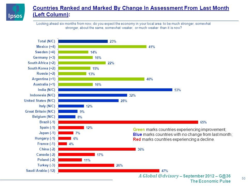 50 A – September 2012 – The Economic Pulse Countries Ranked and Marked By Change In Assessment From Last Month (Left Column): Green marks countries experiencing improvement; Blue marks countries with no change from last month; Red marks countries experiencing a decline.