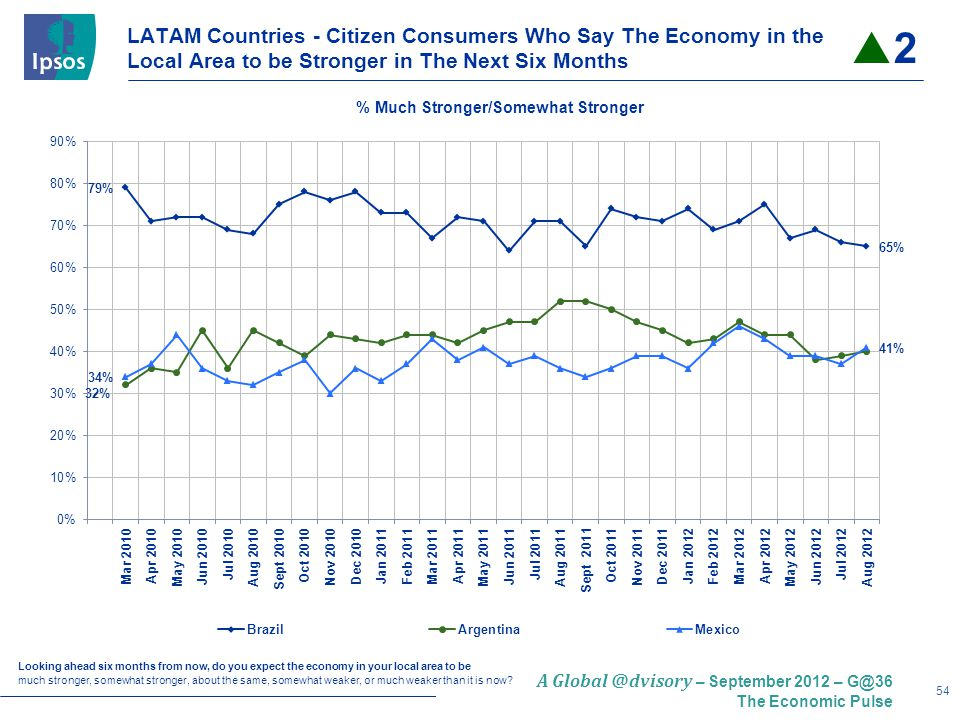 54 A – September 2012 – The Economic Pulse LATAM Countries - Citizen Consumers Who Say The Economy in the Local Area to be Stronger in The Next Six Months Looking ahead six months from now, do you expect the economy in your local area to be much stronger, somewhat stronger, about the same, somewhat weaker, or much weaker than it is now.