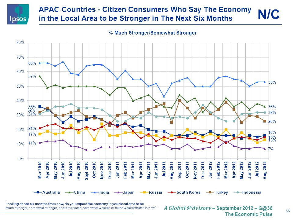 56 A – September 2012 – The Economic Pulse APAC Countries - Citizen Consumers Who Say The Economy in the Local Area to be Stronger in The Next Six Months Looking ahead six months from now, do you expect the economy in your local area to be much stronger, somewhat stronger, about the same, somewhat weaker, or much weaker than it is now.