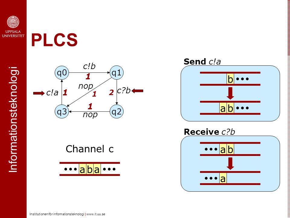 Informationsteknologi Institutionen för informationsteknologi | www.it.uu.se PLCS ab b Send c!a ab Receive c?b a c?b q0 q3q2 q1 nop c!a c!b aba Channe