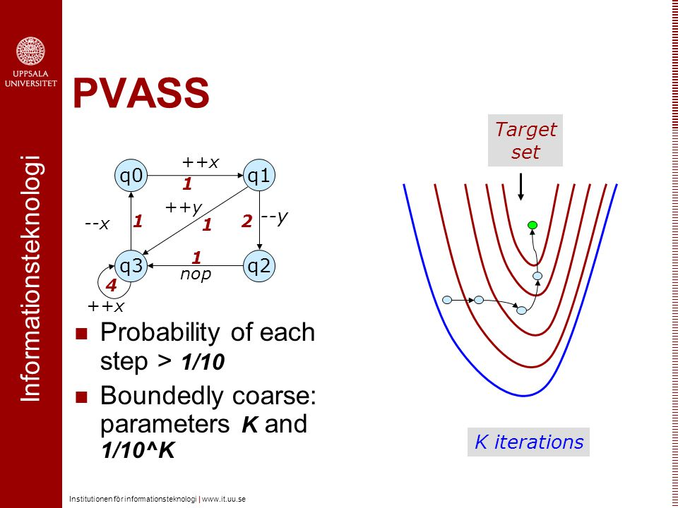 Informationsteknologi Institutionen för informationsteknologi |   PVASS Probability of each step > 1/10 Boundedly coarse: parameters K and 1/10^K q0 q3q2 q1 nop --x --y ++x ++y x Target set K iterations
