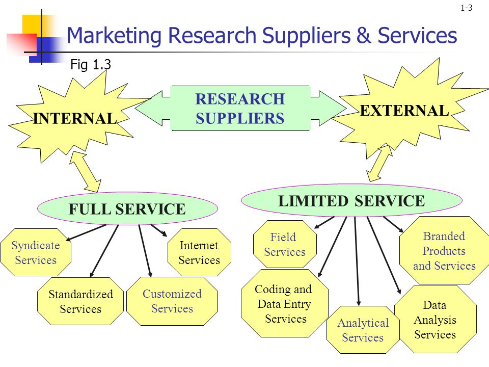 1-3 Marketing Research Suppliers & Services LIMITED SERVICE Branded Products and Services Data Analysis Services Analytical Services Coding and Data Entry Services Field Services FULL SERVICE Syndicate Services Standardized Services Customized Services Internet Services RESEARCH SUPPLIERS EXTERNAL INTERNAL Fig 1.3