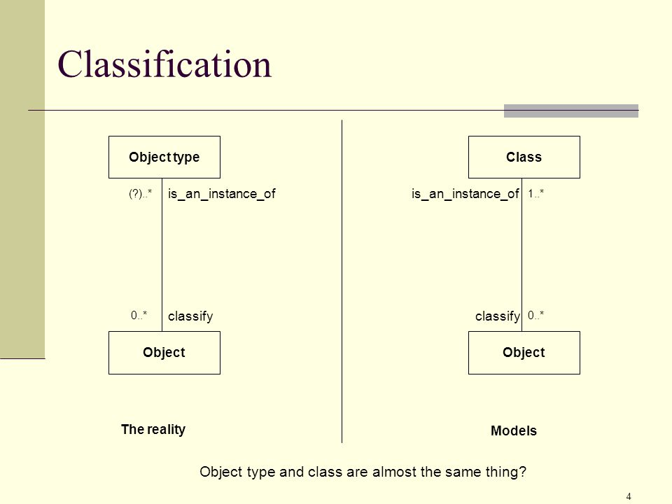 4 Classification Object type Object ( )..* 0..* classify is_an_instance_of 1..* 0..* classify is_an_instance_of Object type and class are almost the same thing.