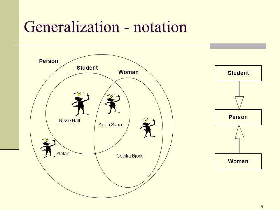 9 Generalization - notation Anna Svan Nisse Hall Cecilia Björk Zlatan Student Woman Person Woman Student