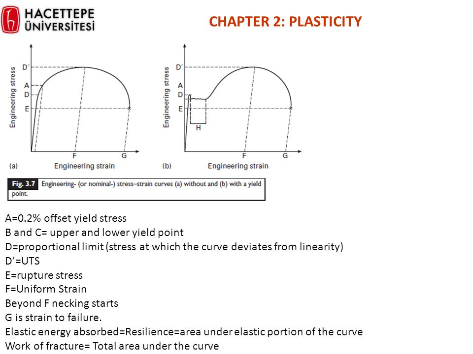 A=0.2% offset yield stress B and C= upper and lower yield point D=proportional limit (stress at which the curve deviates from linearity) D'=UTS E=rupt