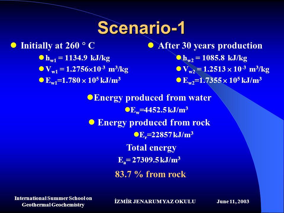 İZMİR JENARUM YAZ OKULUJune 11, 2003 International Summer School on Geothermal Geochemistry Scenario-1 Initially at 260  C h w1 = 1134.9 kJ/kg V w1 =