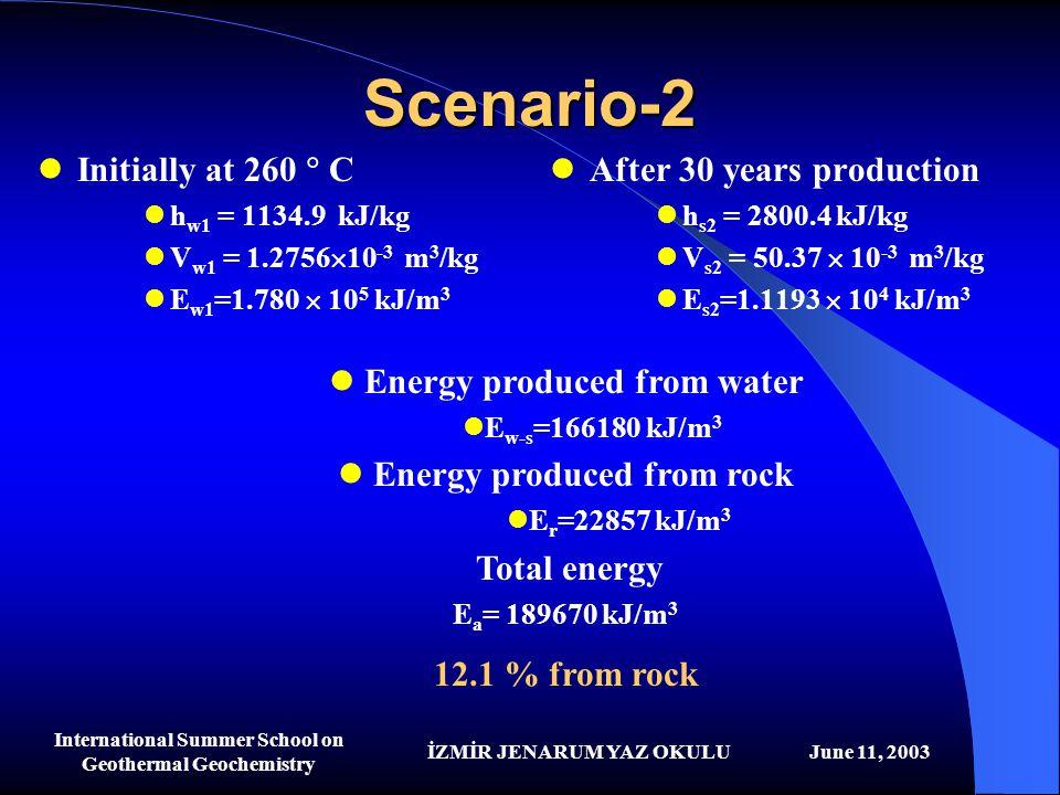 İZMİR JENARUM YAZ OKULUJune 11, 2003 International Summer School on Geothermal Geochemistry Scenario-2 Initially at 260  C h w1 = 1134.9 kJ/kg V w1 =